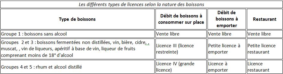 types-de-licence-de-bar